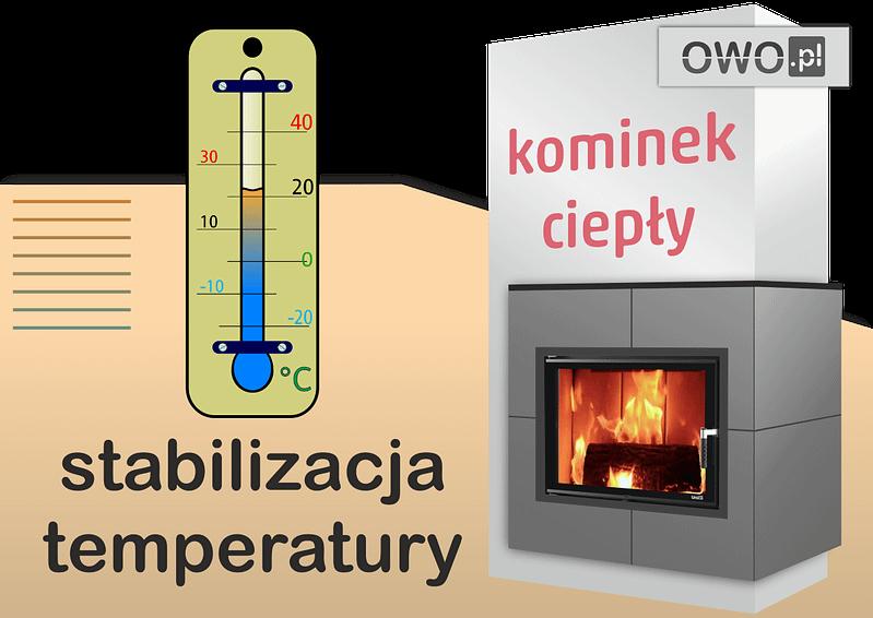 Kominek stabilizuje temperaturę w salonie